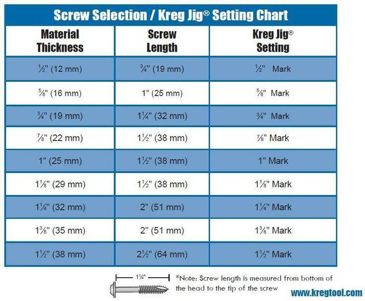 kreg-screw-chart